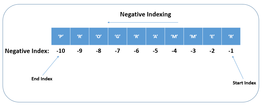 Negative Indexing in a Python String