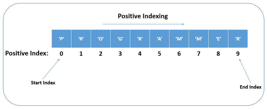 Positive Indexing in a Python String