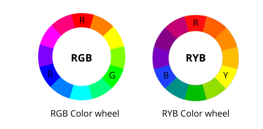 RGB Color Wheel and RYB Color Wheel - HTML Color Picker